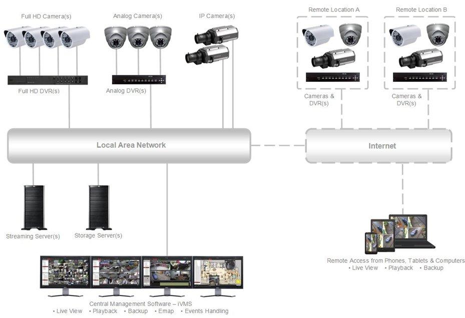Network-Based-CCTV